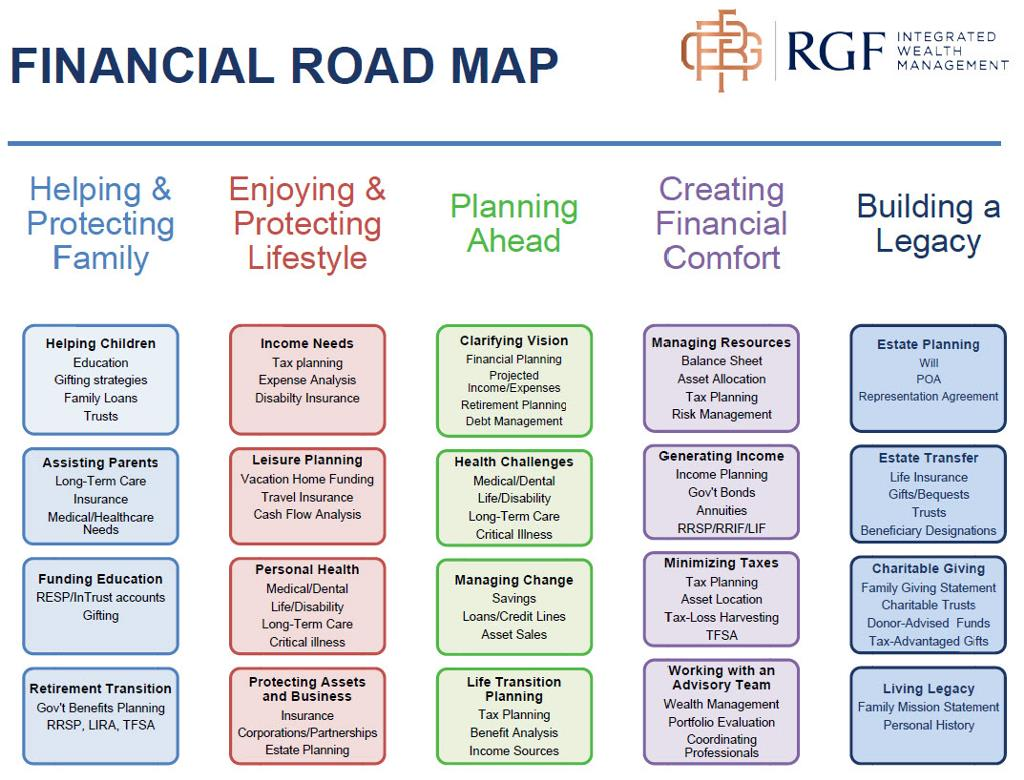 Financial Road Map