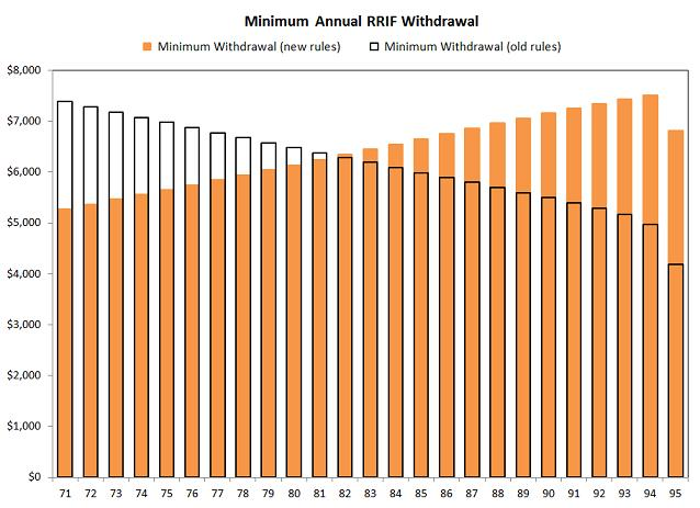 Minimum Annual RRIF Withdrawal Rates
